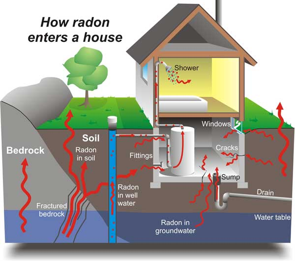 Radon Testing & Measurement