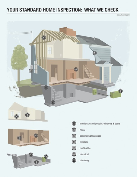 Your Standard Home Inspection - InterNACHI Graphic